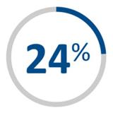 24 percent graph