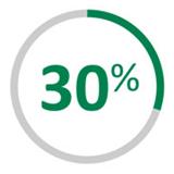 30 percent graph