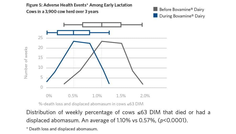 BOVAMINE® Dairy Graph
